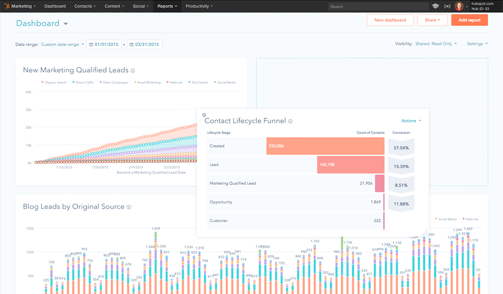 Hubspot Inbound Marketing Dashboard